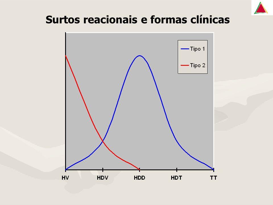 Surtos reacionais e formas clínicas