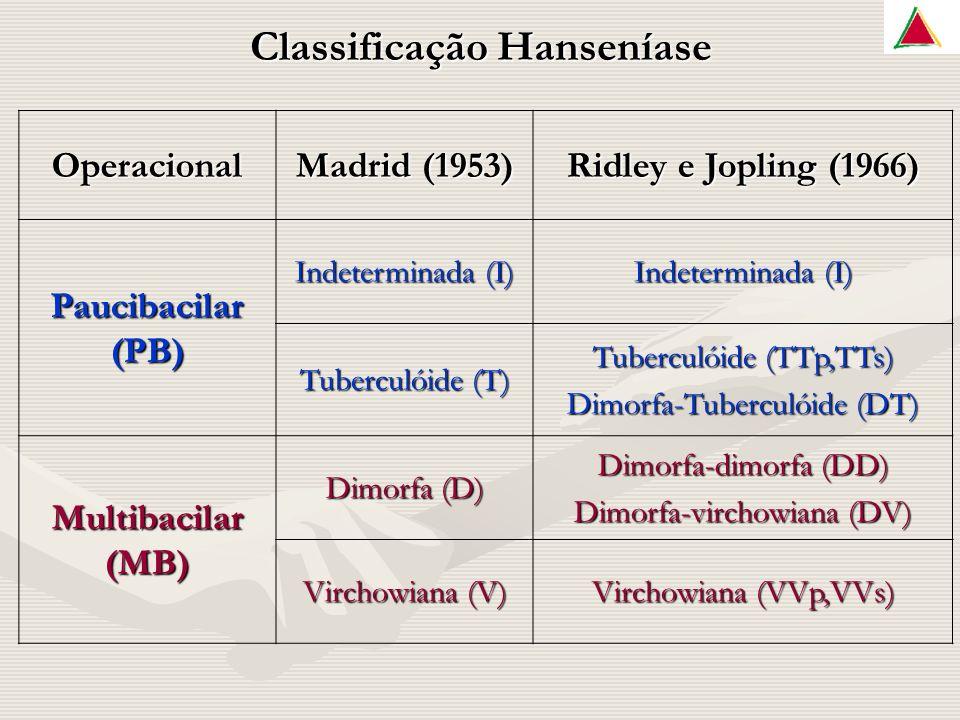 Classificação Hanseníase