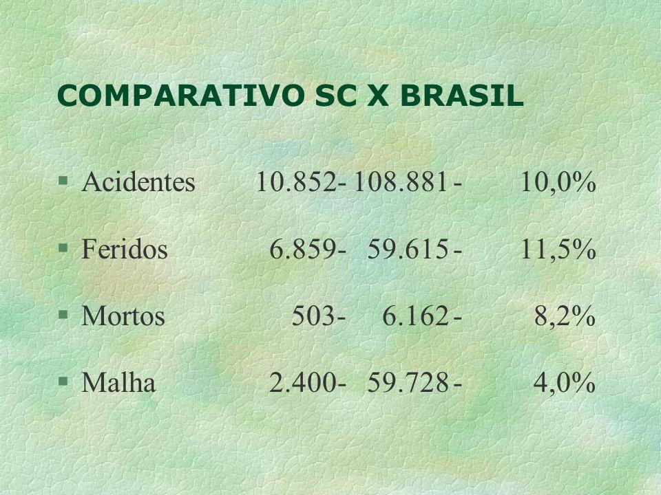 COMPARATIVO SC X BRASIL