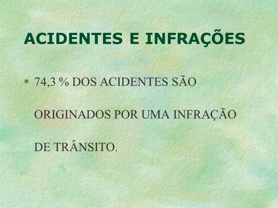 ACIDENTES E INFRAÇÕES 74,3 % DOS ACIDENTES SÃO ORIGINADOS POR UMA INFRAÇÃO DE TRÂNSITO.