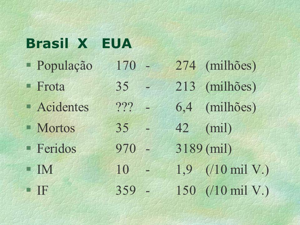 Brasil X EUA População 170 - 274 (milhões) Frota 35 - 213 (milhões) Acidentes - 6,4 (milhões)