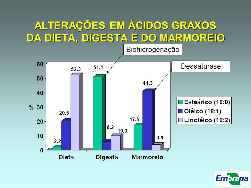 ALTERAÇÕES EM ÁCIDOS GRAXOS DA DIETA, DIGESTA E DO MARMOREIO