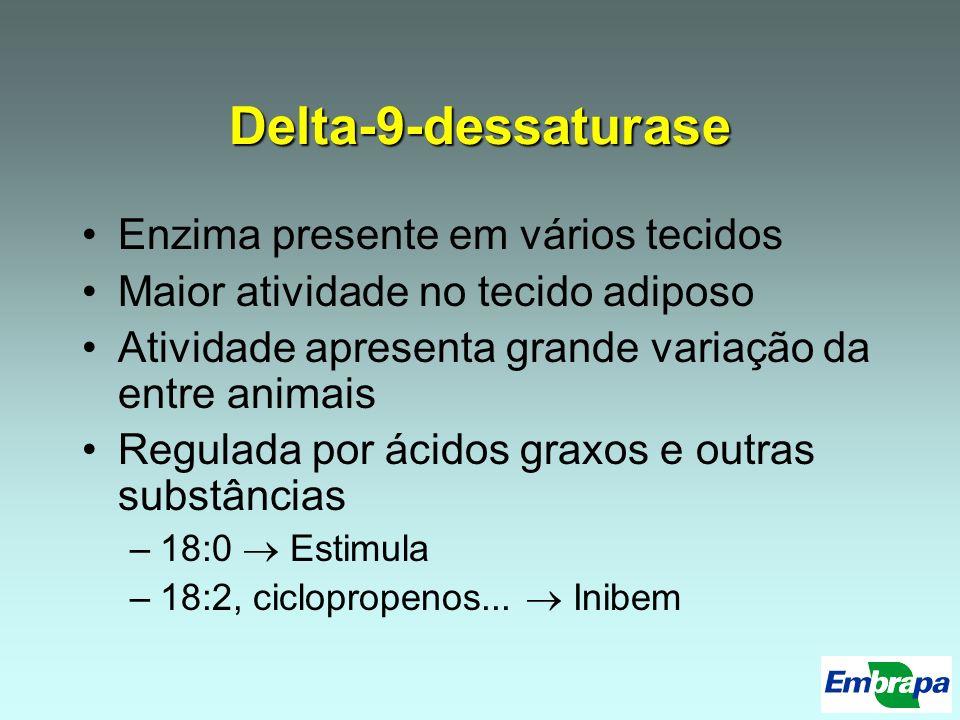 Delta-9-dessaturase Enzima presente em vários tecidos