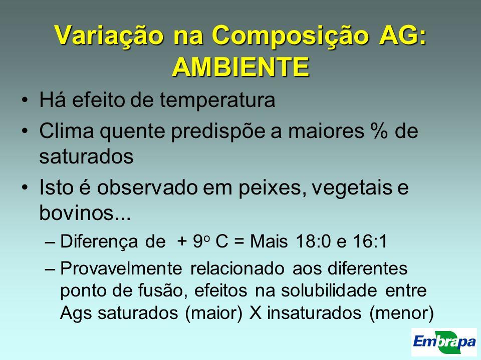 Variação na Composição AG: AMBIENTE
