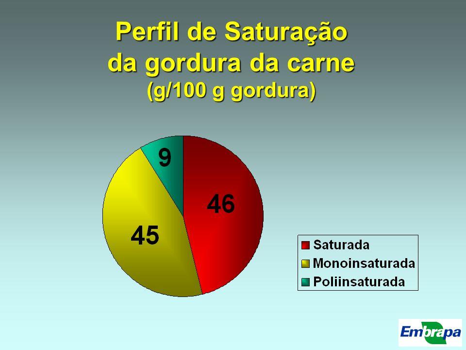 Perfil de Saturação da gordura da carne (g/100 g gordura)