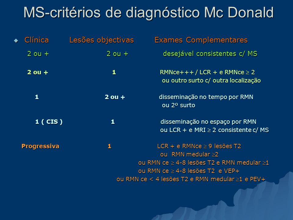 MS-critérios de diagnóstico Mc Donald