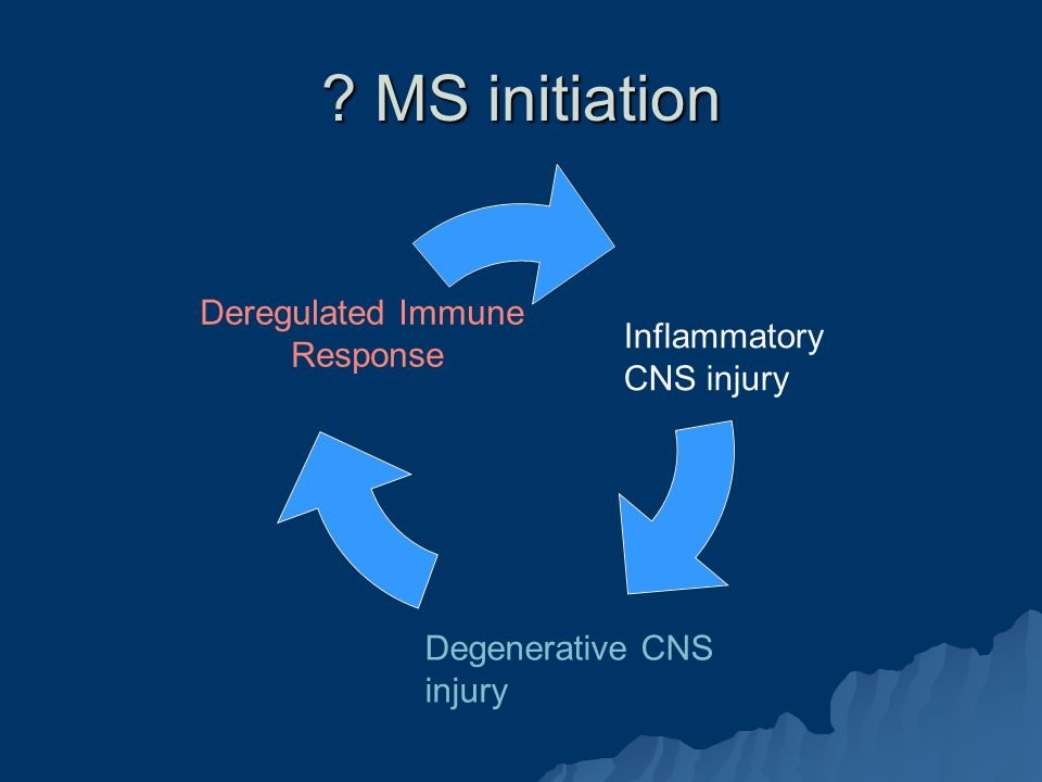 MS initiation Inflammatory CNS injury Degenerative CNS injury