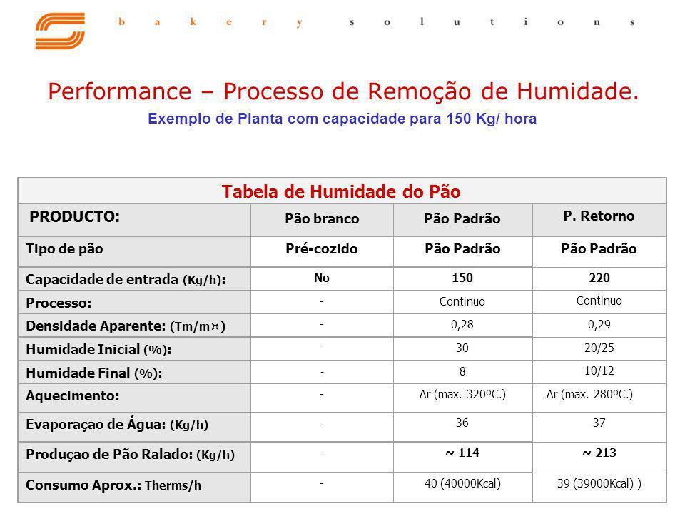 Performance – Processo de Remoção de Humidade.