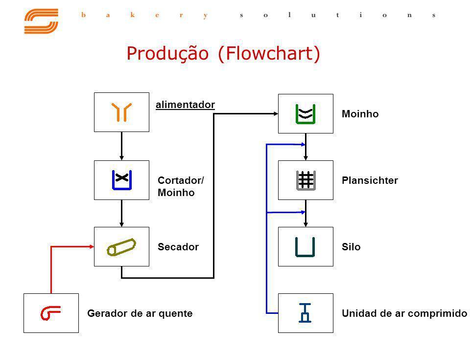 Produção (Flowchart) alimentador Moinho Plansichter Cortador/ Moinho