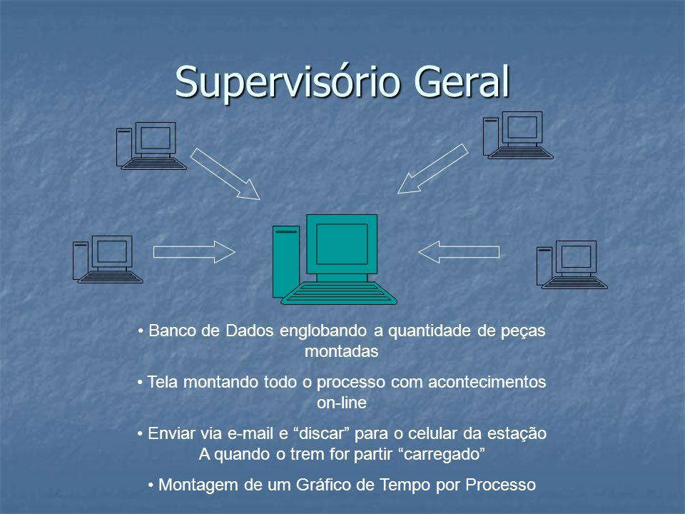 Supervisório Geral Banco de Dados englobando a quantidade de peças montadas. Tela montando todo o processo com acontecimentos on-line.