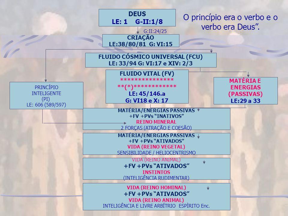 O princípio era o verbo e o verbo era Deus .