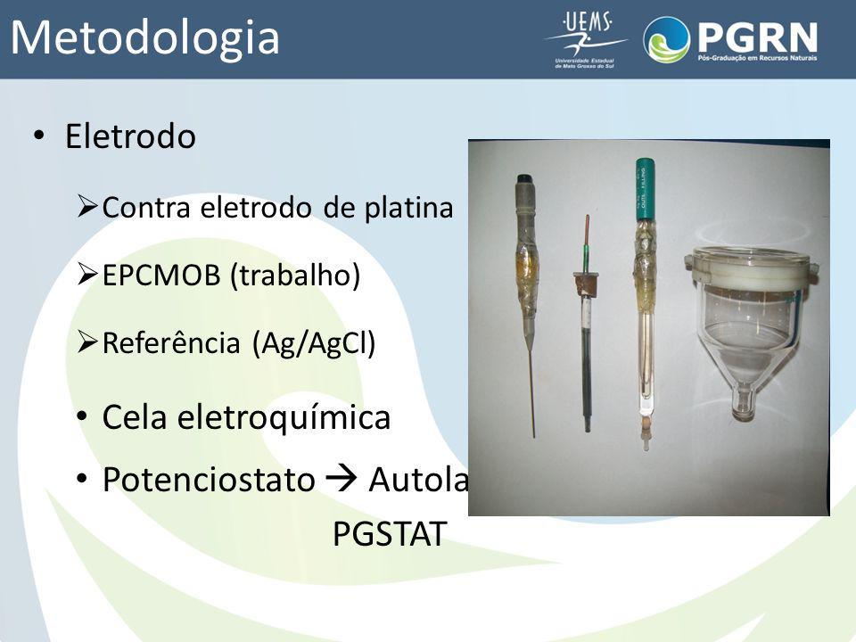 Metodologia Eletrodo Cela eletroquímica Potenciostato  Autolab PGSTAT