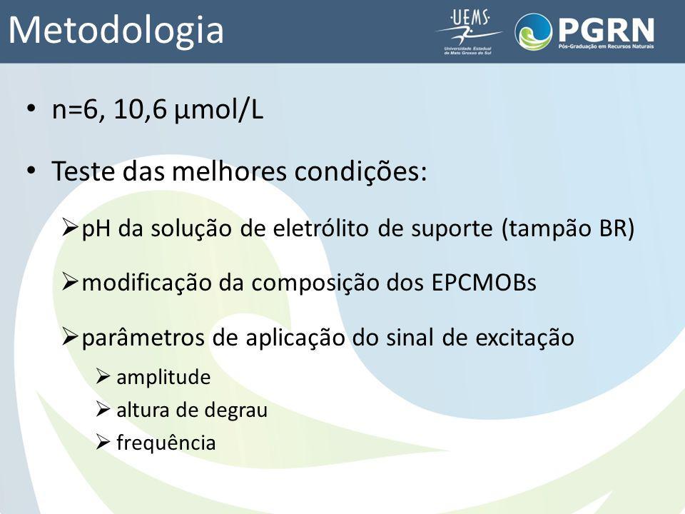 Metodologia n=6, 10,6 μmol/L Teste das melhores condições: