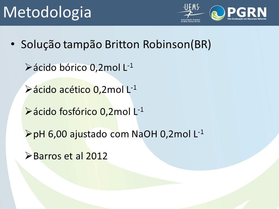 Metodologia Solução tampão Britton Robinson(BR)
