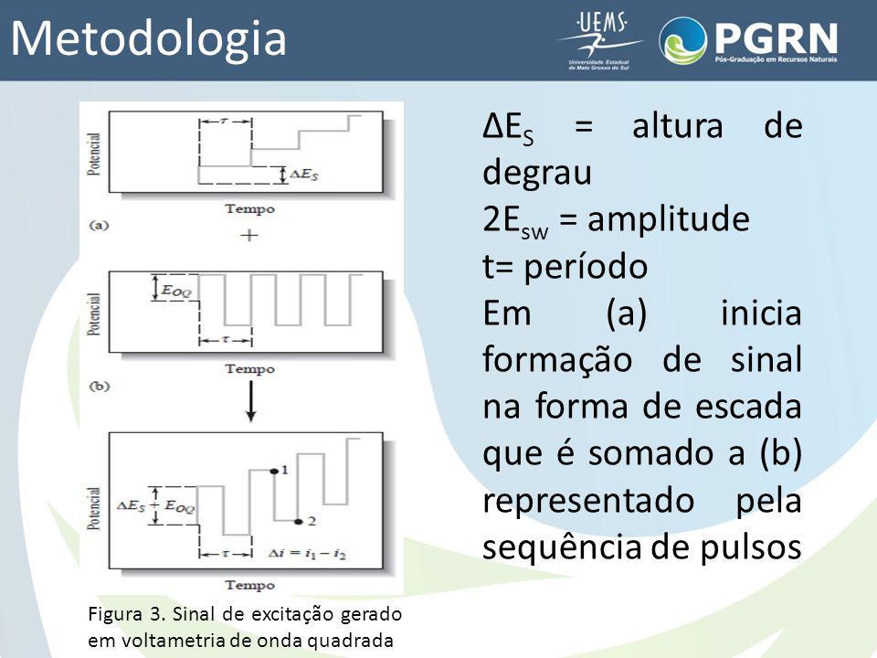 Metodologia ΔES = altura de degrau 2Esw = amplitude t= período