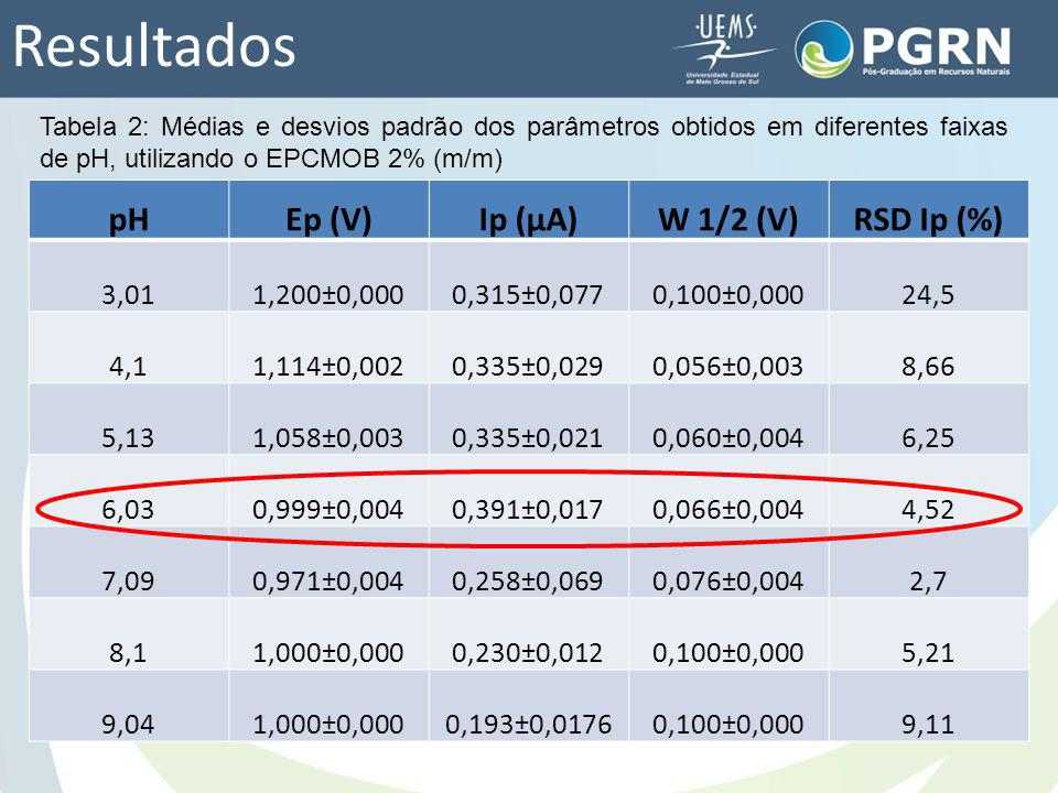 Resultados pH Ep (V) Ip (μA) W 1/2 (V) RSD Ip (%) 3,01 1,200±0,000