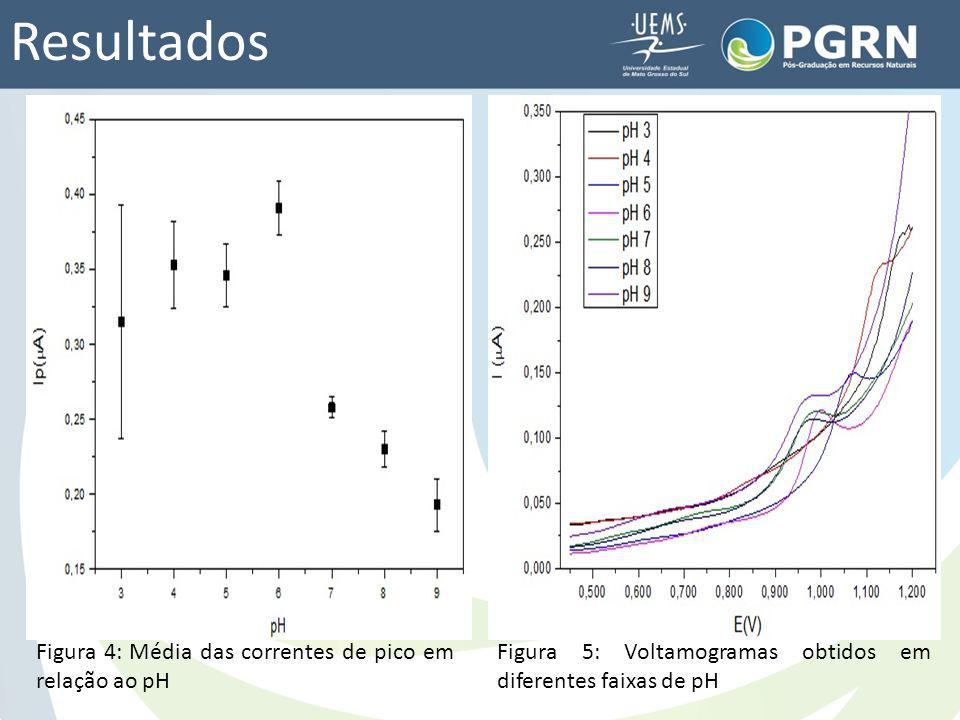 Resultados Figura 4: Média das correntes de pico em relação ao pH
