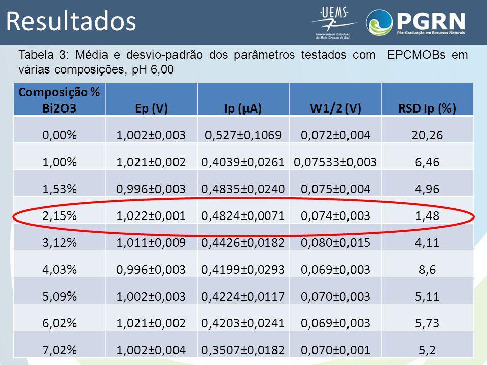 Resultados Composição % Bi2O3 Ep (V) Ip (μA) W1/2 (V) RSD Ip (%) 0,00%