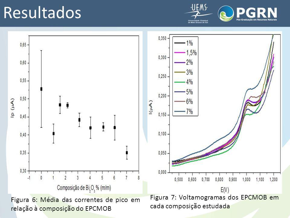 Resultados Figura 7: Voltamogramas dos EPCMOB em cada composição estudada.