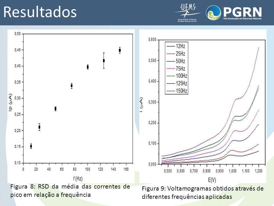 Resultados Figura 8: RSD da média das correntes de pico em relação a frequência.