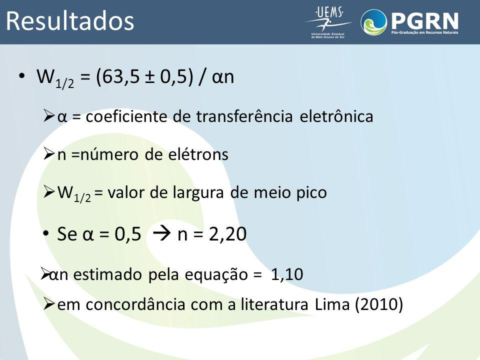 Resultados W1/2 = (63,5 ± 0,5) / αn Se α = 0,5  n = 2,20