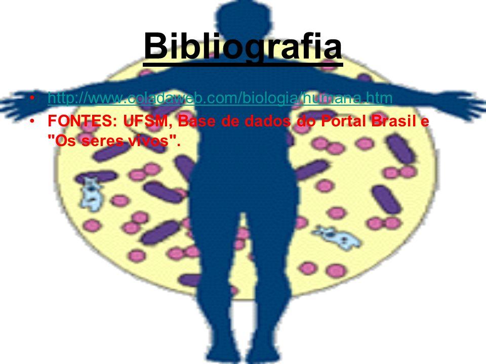 Bibliografia http://www.coladaweb.com/biologia/humana.htm