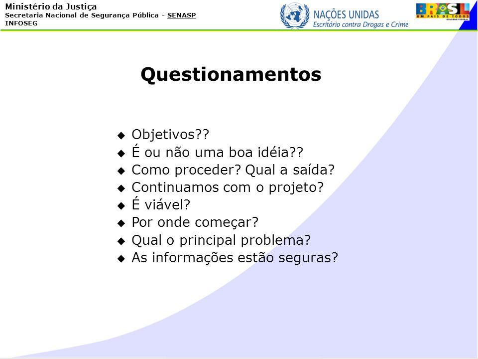 Questionamentos Objetivos É ou não uma boa idéia