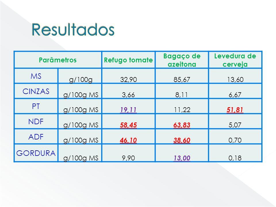 Resultados MS CINZAS PT NDF ADF GORDURA Parâmetros Refugo tomate