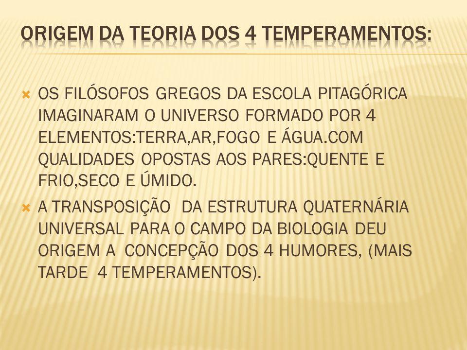 ORIGEM DA TEORIA DOS 4 TEMPERAMENTOS: