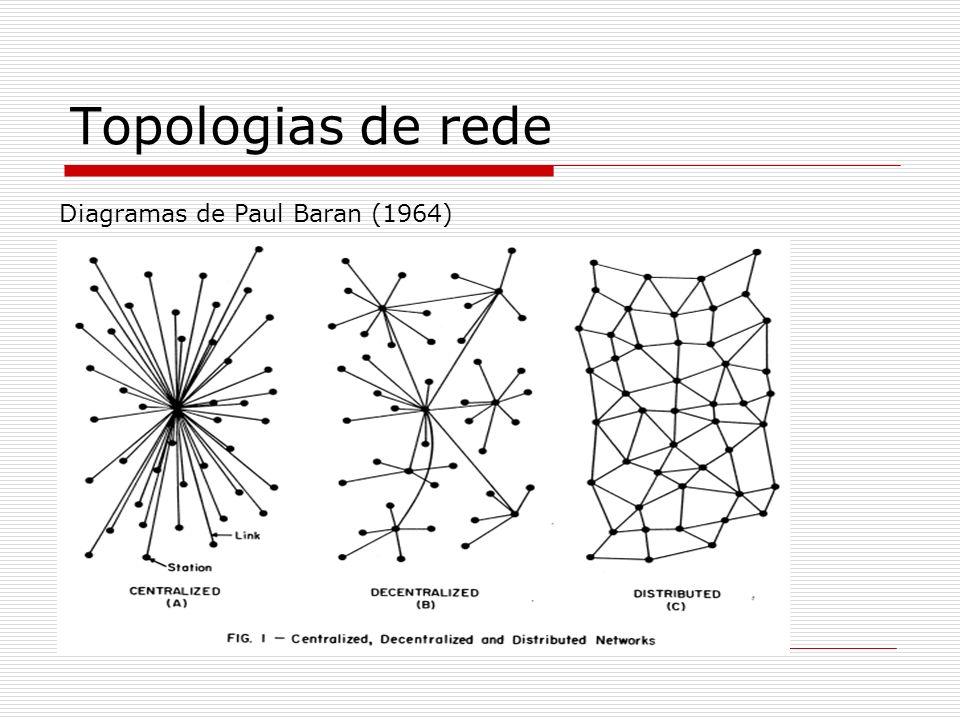 Topologias de rede Diagramas de Paul Baran (1964)