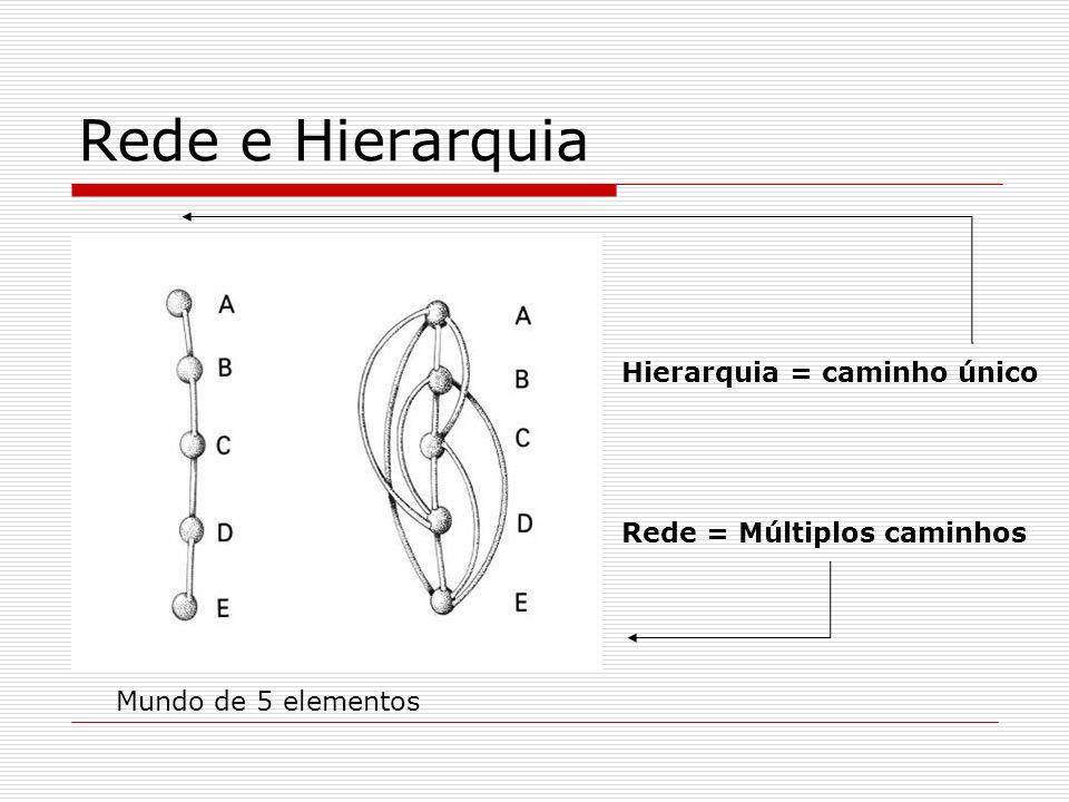 Rede e Hierarquia Hierarquia = caminho único Rede = Múltiplos caminhos