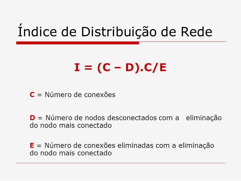 Índice de Distribuição de Rede