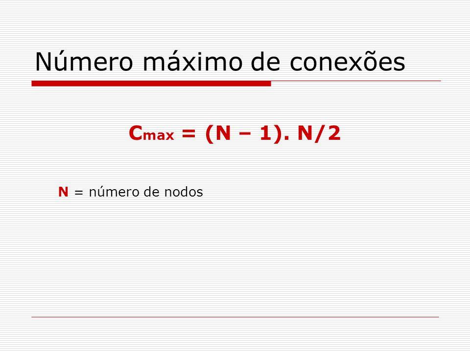 Número máximo de conexões