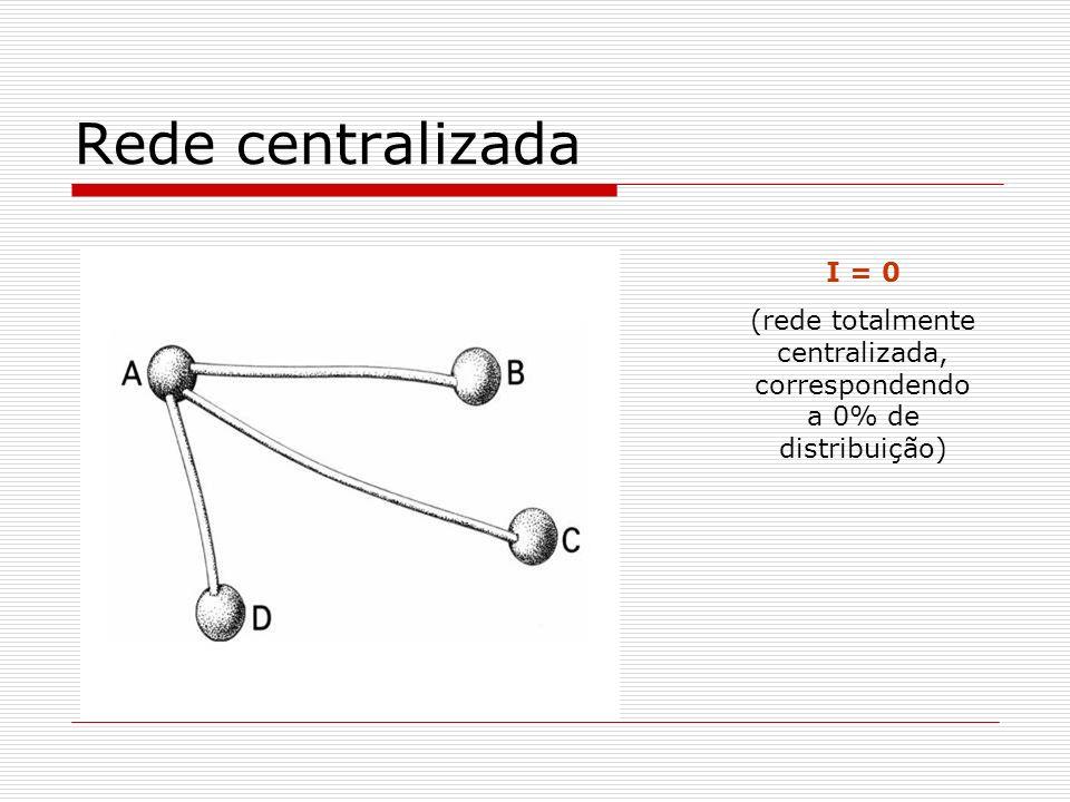 (rede totalmente centralizada, correspondendo a 0% de distribuição)