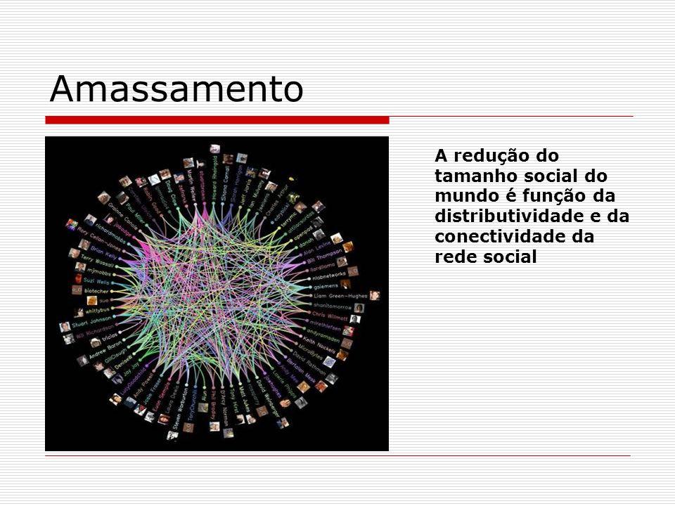 Amassamento A redução do tamanho social do mundo é função da distributividade e da conectividade da rede social.