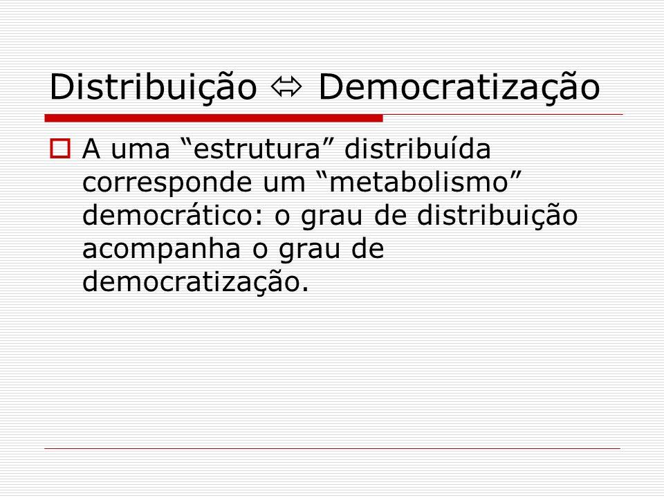 Distribuição  Democratização