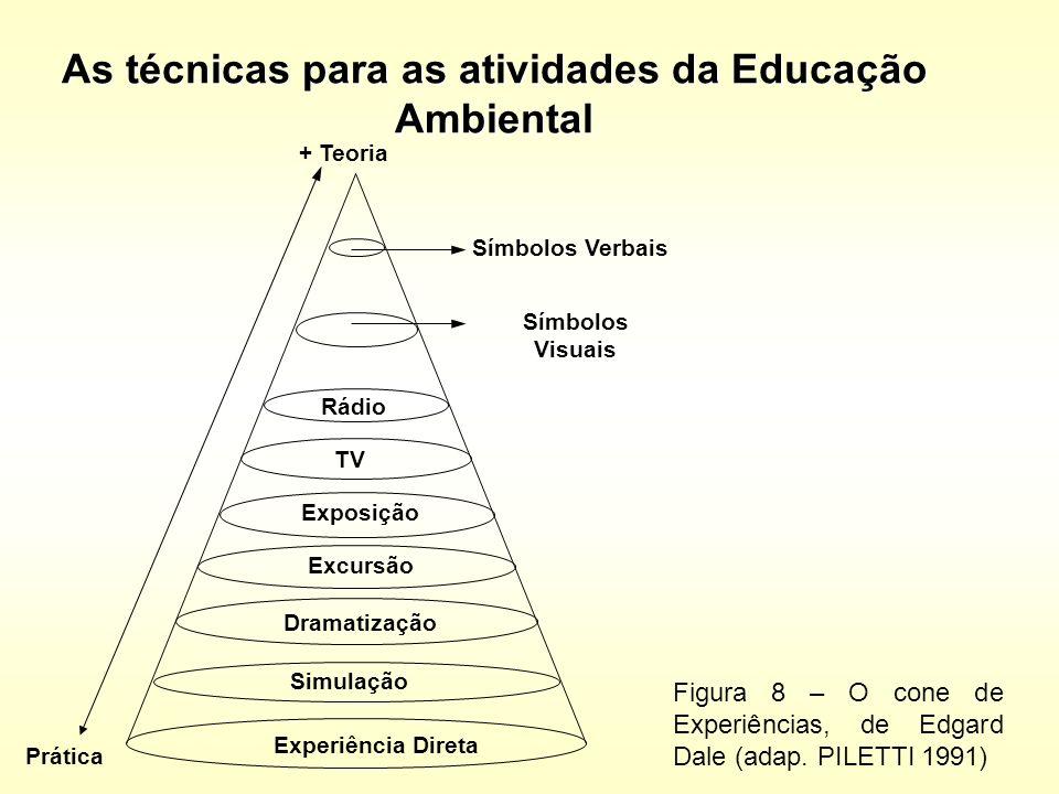As técnicas para as atividades da Educação Ambiental