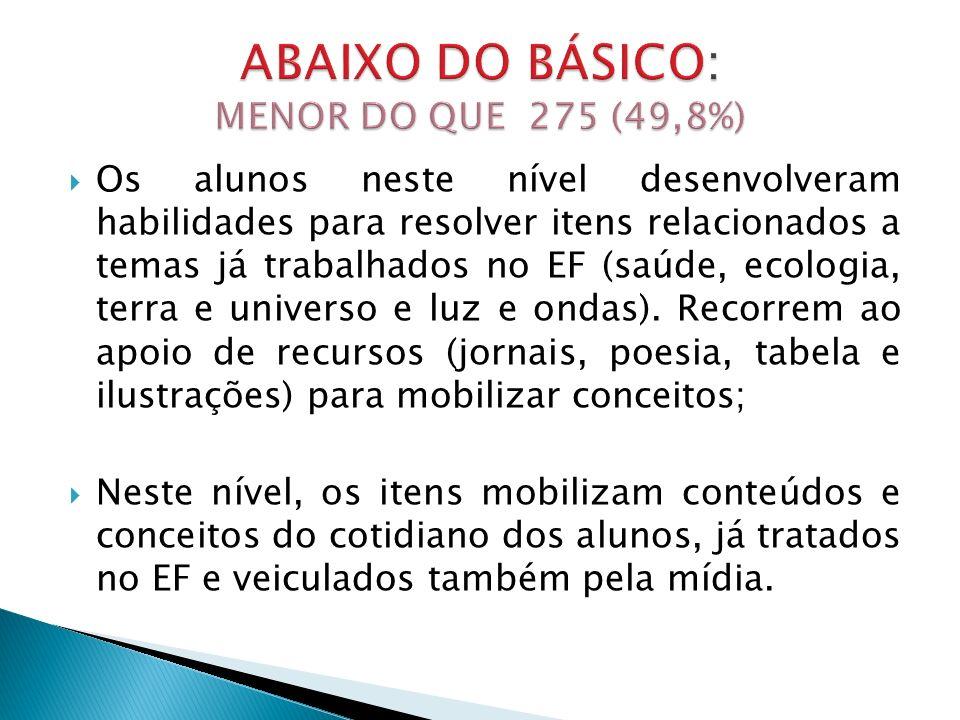 ABAIXO DO BÁSICO: MENOR DO QUE 275 (49,8%)