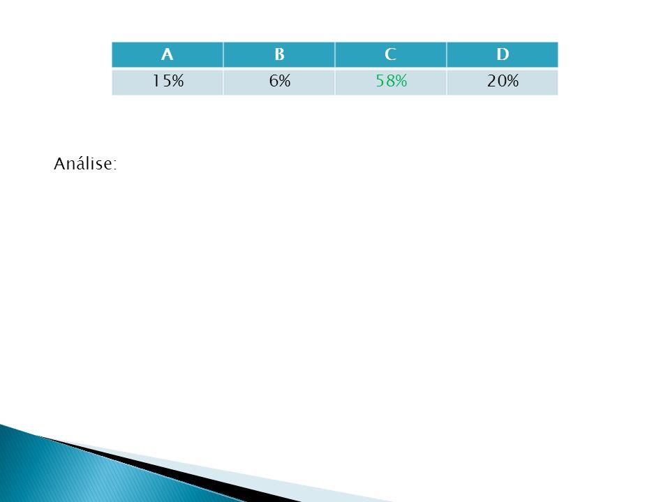 A B C D 15% 6% 58% 20% Análise: