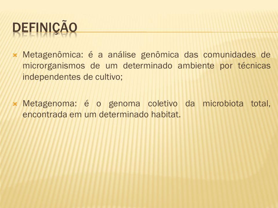 definição Metagenômica: é a análise genômica das comunidades de microrganismos de um determinado ambiente por técnicas independentes de cultivo;