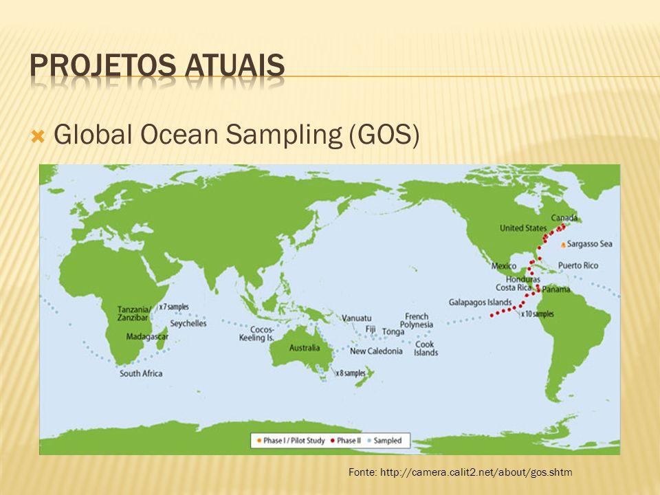 Projetos atuais Global Ocean Sampling (GOS)