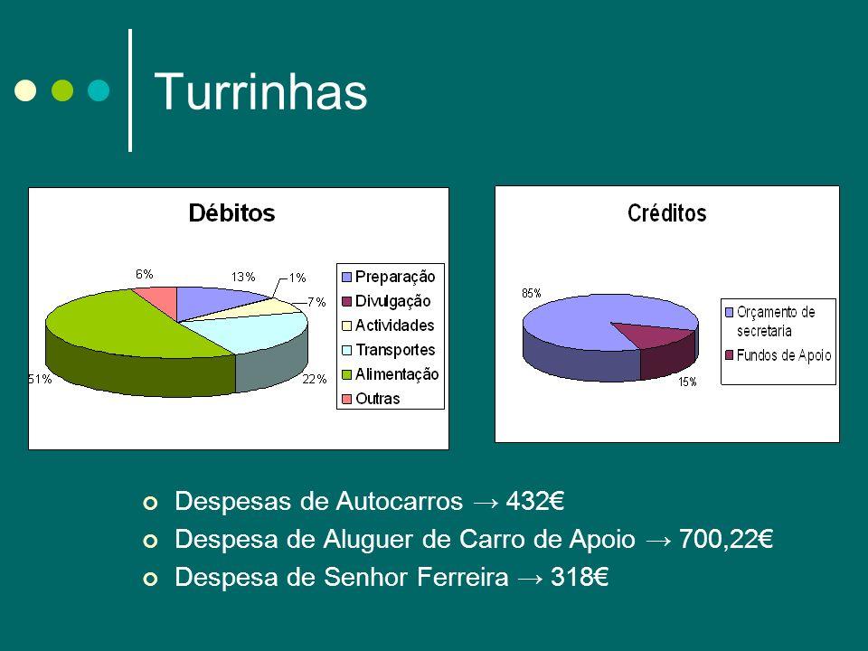 Turrinhas Despesas de Autocarros → 432€