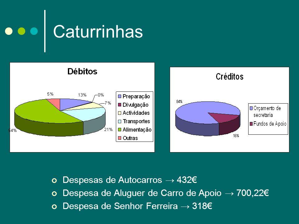 Caturrinhas Despesas de Autocarros → 432€