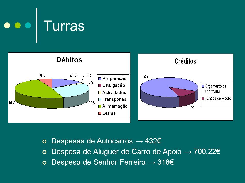 Turras Despesas de Autocarros → 432€