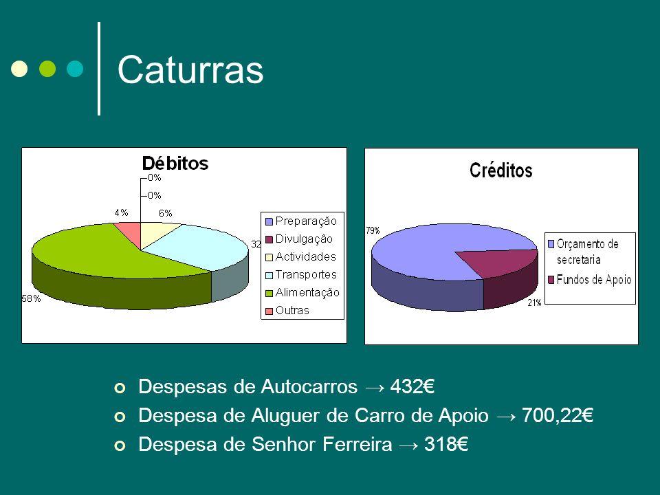 Caturras Despesas de Autocarros → 432€