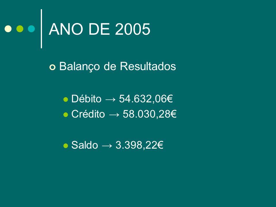 ANO DE 2005 Balanço de Resultados Débito → 54.632,06€