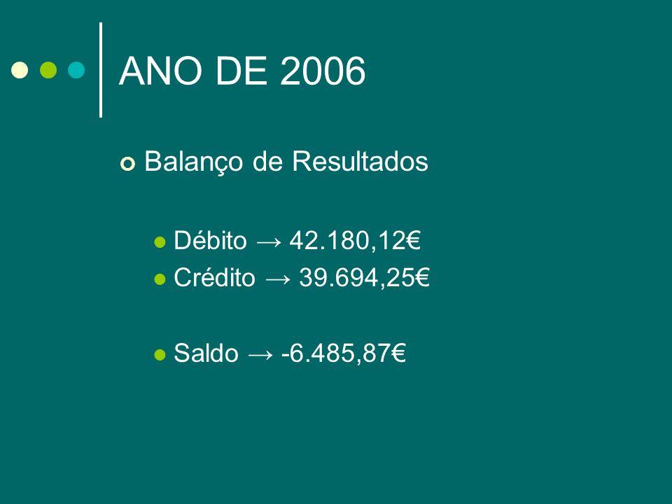 ANO DE 2006 Balanço de Resultados Débito → 42.180,12€