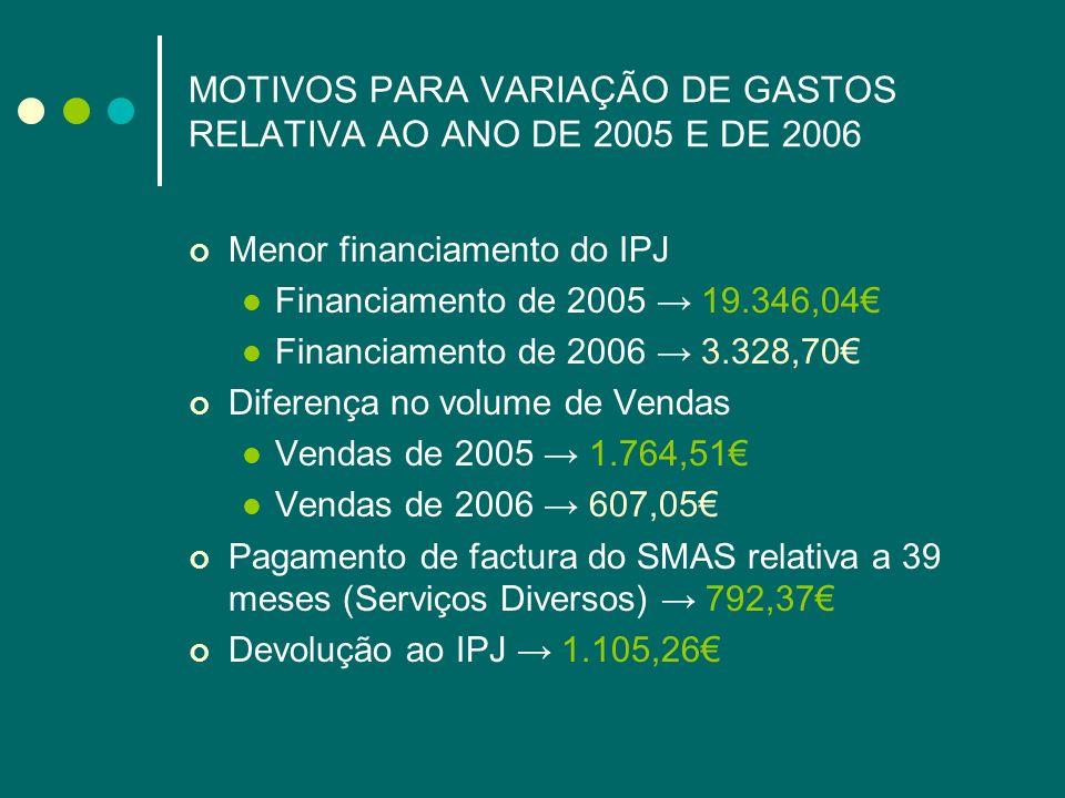 MOTIVOS PARA VARIAÇÃO DE GASTOS RELATIVA AO ANO DE 2005 E DE 2006