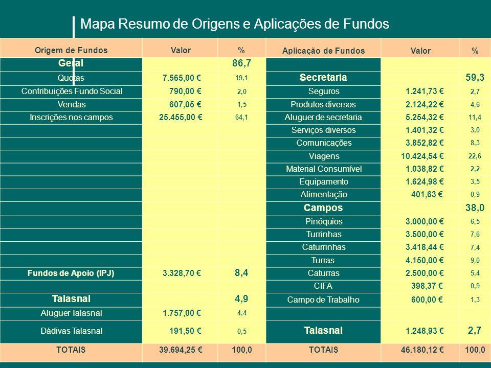 Mapa Resumo de Origens e Aplicações de Fundos