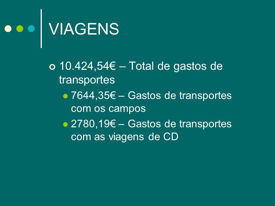 VIAGENS 10.424,54€ – Total de gastos de transportes